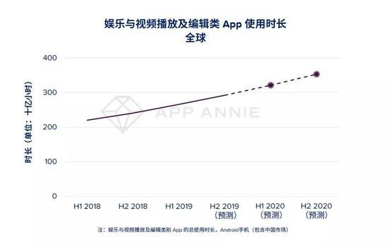 2020年5大预测:手游将成5G首批受益者,全球游戏用户支出超740亿美元