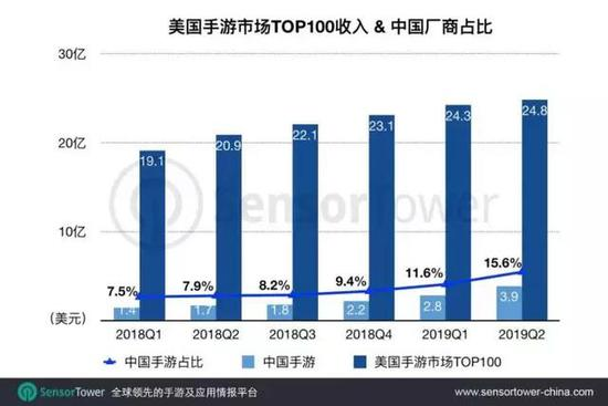 Q2美国手游市场Top 100收入达24.8亿美元