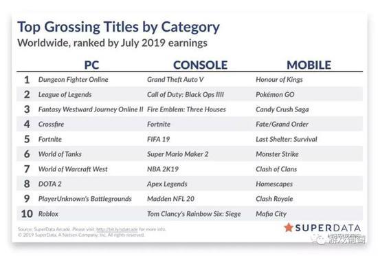 7月数字游戏收入90亿美元,《风花雪月》破系列纪录