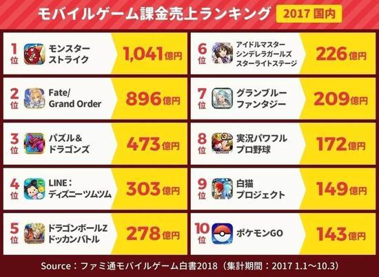 玩什么游戏赚钱快龙珠IP年收入1290亿日元,比高达还赚钱