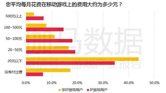 2019年流水TOP100手游中,七成拥有IP:文学IP走热,动漫IP遇冷