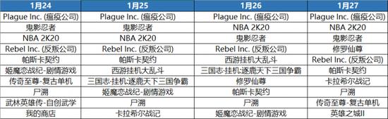 这个春节假期,国内顺丰谢霆锋 iOS榜单生了哪些变化?