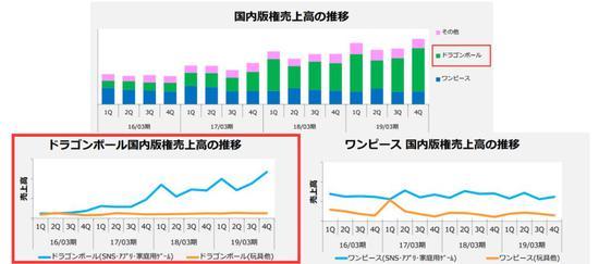 东映动画财报IP营业额数据