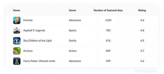 2019年苹果推荐游戏榜:《堡垒之夜》全球第一,动作品类最受青睐