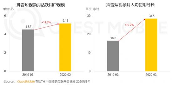 2020年春季报告:抖音用户规模达5.18亿人次,女性用户占比57%