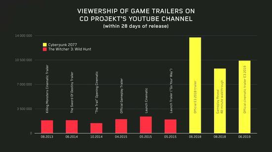 《巫师4》?CDPR确认将开发更多的《巫师》游戏
