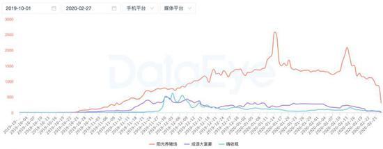 「挣钱的项目」网赚类买量游戏激增,流量成本上升4倍