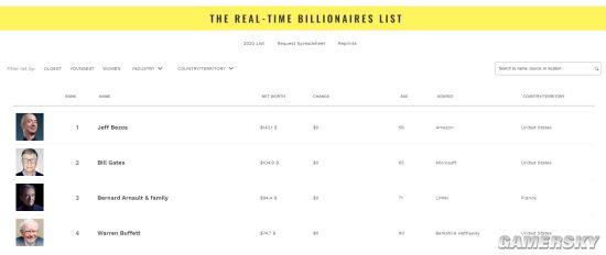 网友估算《集合啦!动物森友会》狸迷失单职业sf克身价超6千亿美元 远超世界首富亚马逊创始人贝索斯