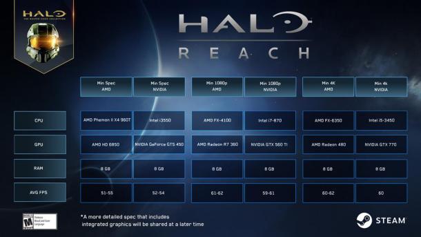 《光环:致远星》PC版最终轮测试延期