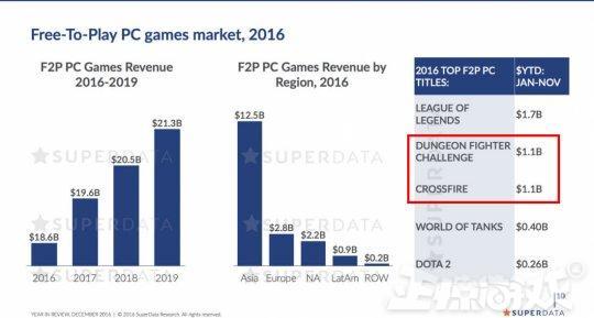 微商做什么赚钱90后玩家十年前最爱的韩国游戏,如今有的凉到停运,有的继续赚钱