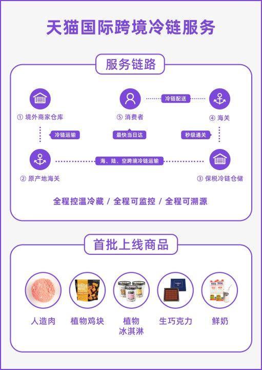 """天猫国际正式开启""""黑五""""狂欢节:人造肉今日正式开卖!"""