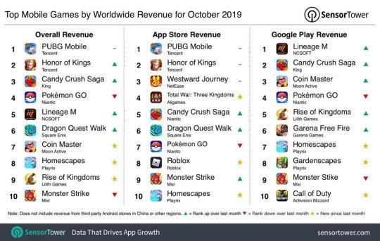 网赚总结10月最赚钱的手游!和平精英已连续霸榜一年,腾讯又是最大赢家!